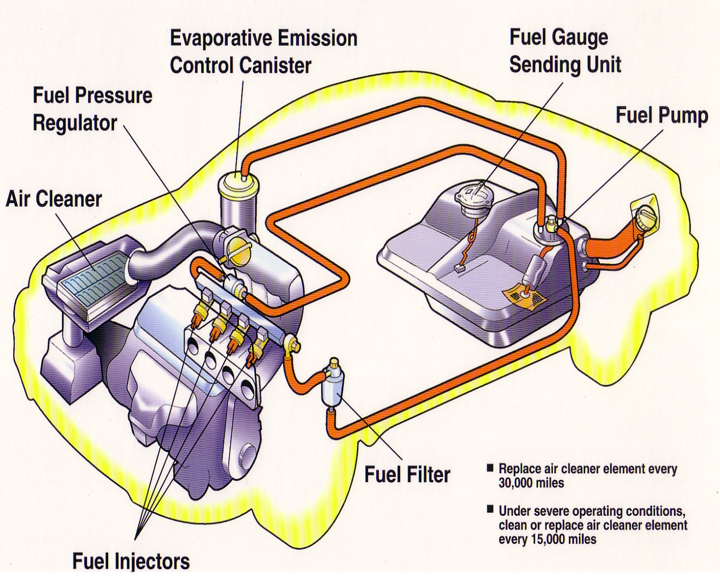 Stunning Components Of A Car Engine Ideas - Electrical Circuit ...